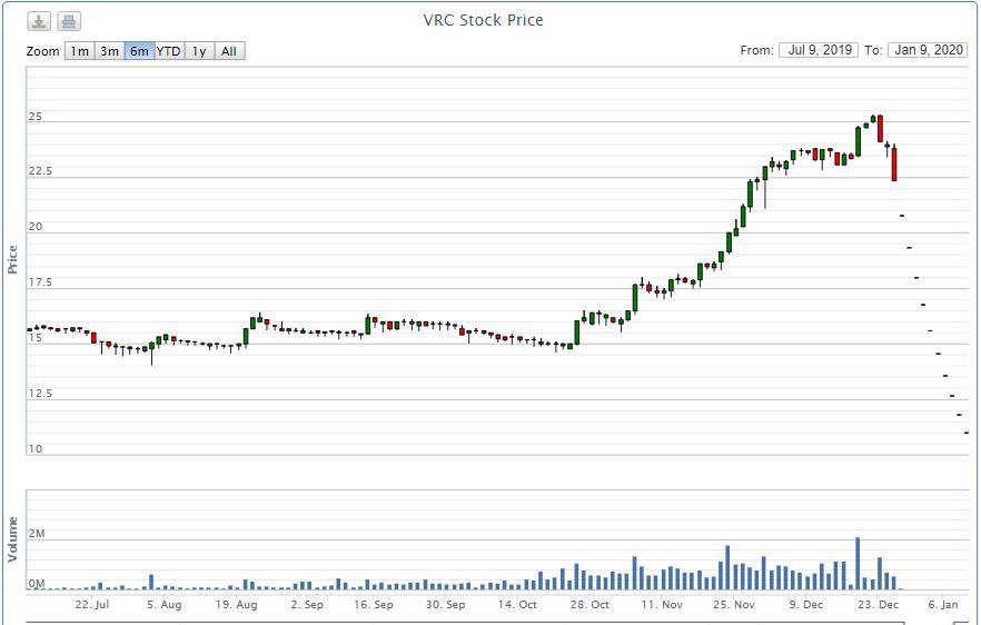 Cổ phiếu giảm sàn 11 phiên liên tiếp, VRC muốn xin ý kiến cổ đông mua lại cổ phiếu quĩ và bổ sung thành viên HĐQT - Ảnh 1.