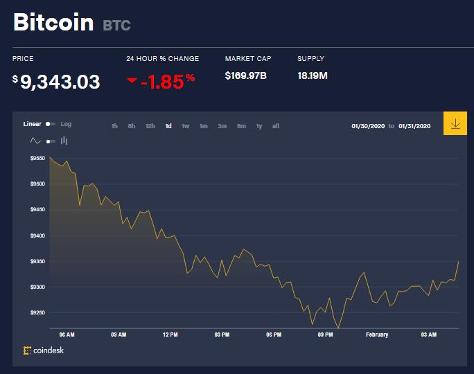 Chỉ số giá bitcoin hôm nay (1/2) (nguồn: CoinDesk)