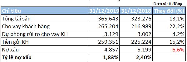 Bội thu từ hoạt động cho vay, lợi nhuận trước SHB tăng gần 47% - Ảnh 3.