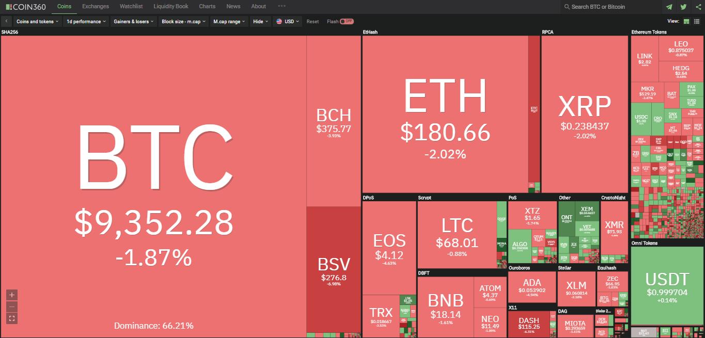 Toàn cảnh thị trường tiền kĩ thuật số hôm nay (1/2) (Nguồn: Coin360.com)