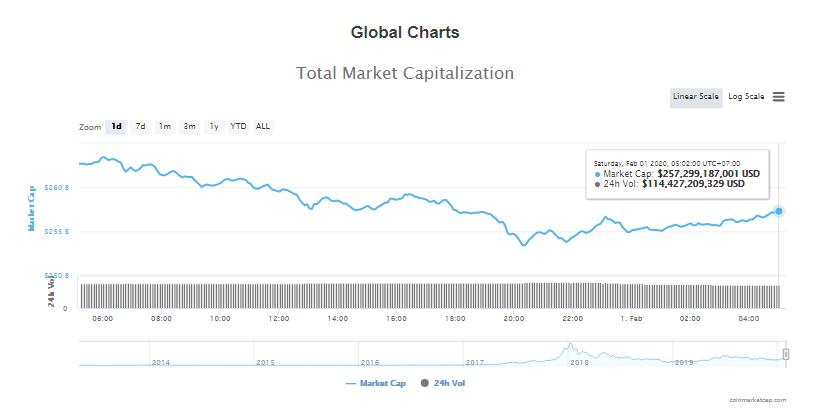 Tổng giá trị thị trường và khối lượng giao dịch tiền kĩ thuật số hôm nay (1/2) (nguồn: CoinMarketCap)