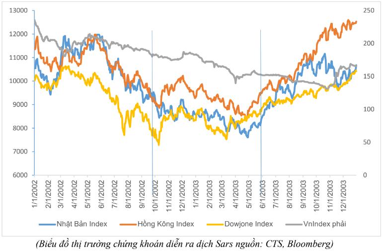 Kinh nghiệm đối mặt với sự kiện thiên nga đen trên thị trường chứng khoán nhìn từ quá khứ - Ảnh 2.