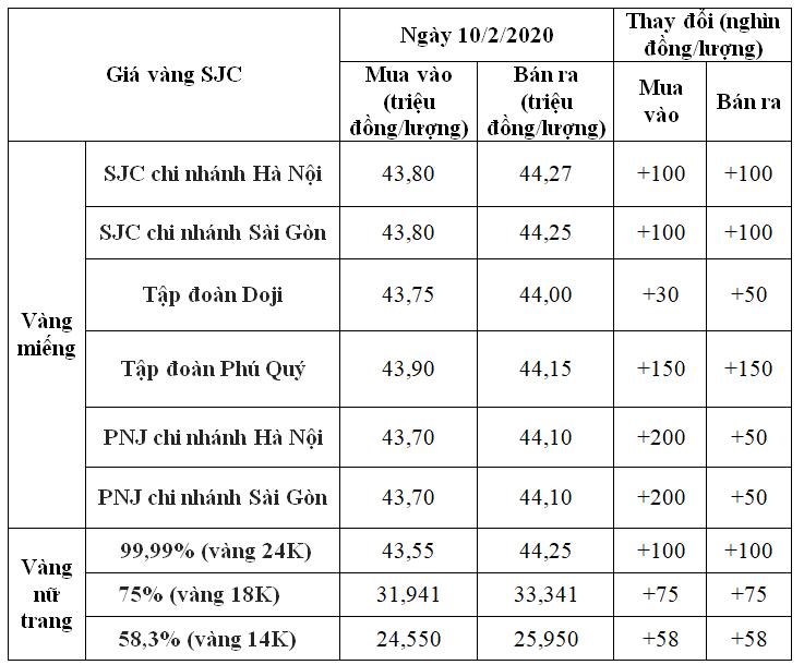 Giá vàng hôm nay 10/2: SJC chưa dứt đà tăng, tiếp tục nâng giá 200.000 đồng/lượng - Ảnh 1.