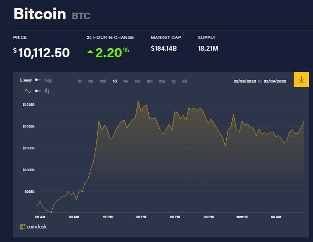 Chỉ số giá bitcoin hôm nay (10/2) (nguồn: CoinDesk)