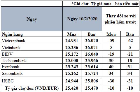 Tỷ giá đồng Euro hôm nay 10/2: Giá Euro trong nước biến động trái chiều - Ảnh 2.