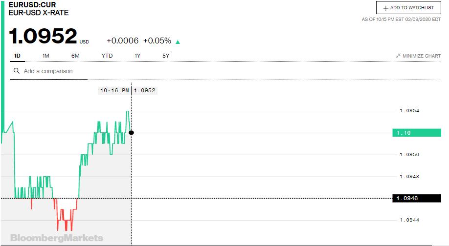 Tỷ giá đồng Euro hôm nay 10/2: Giá Euro trong nước biến động trái chiều - Ảnh 3.