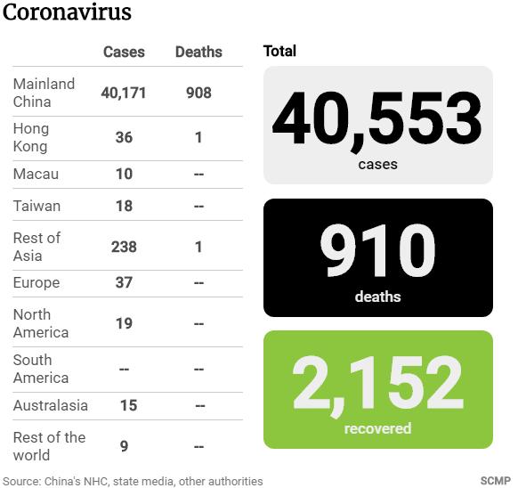 Cập nhật tình hình dịch virus corona ngày 10/2: 910 người tử vong, tổng số ca nhiễm vượt 40.000 - Ảnh 2.