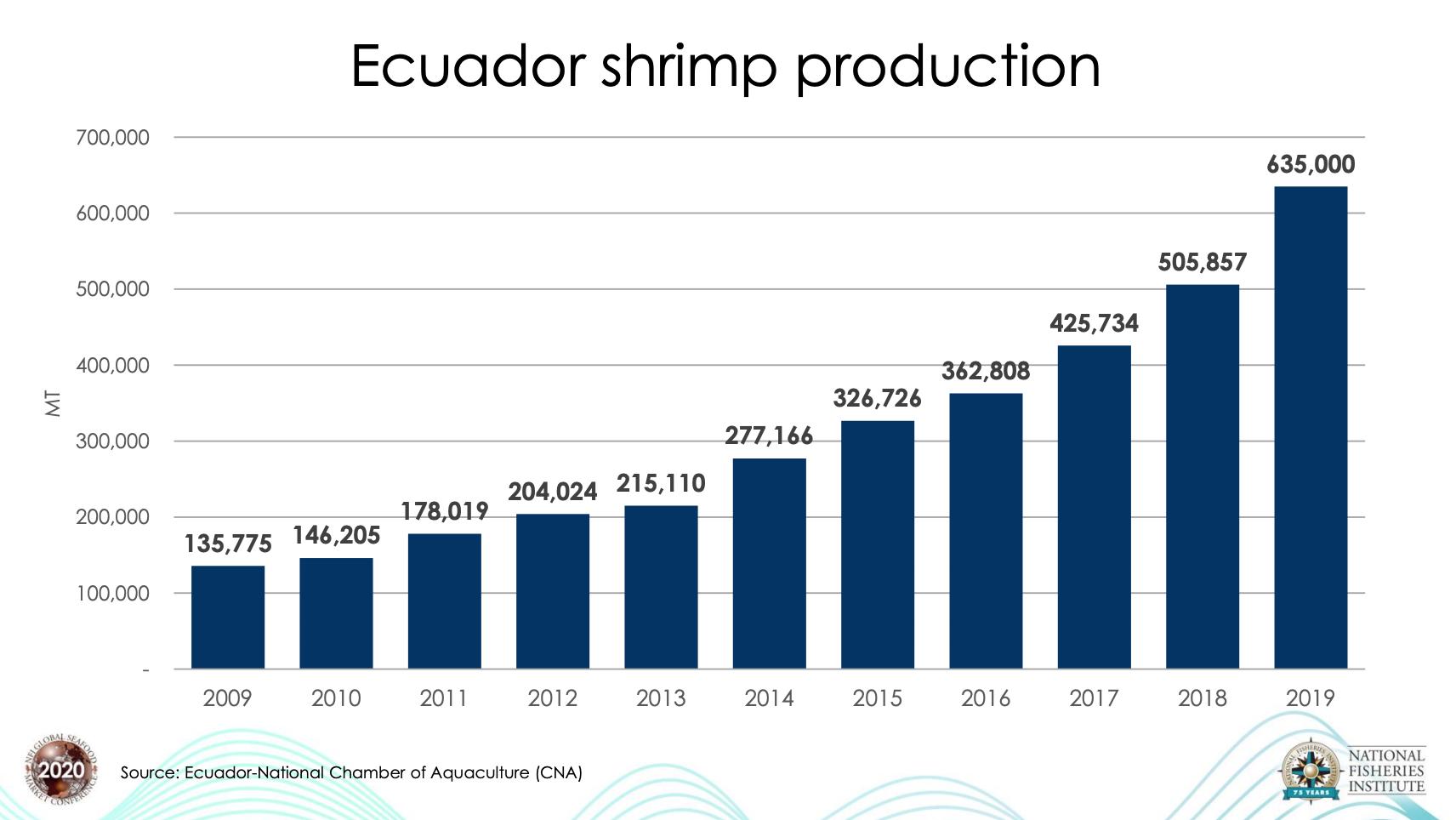 Giá tôm nuôi tăng đáng kể, các nhà nhập khẩu EU để mắt đến coronavirus - Ảnh 3.