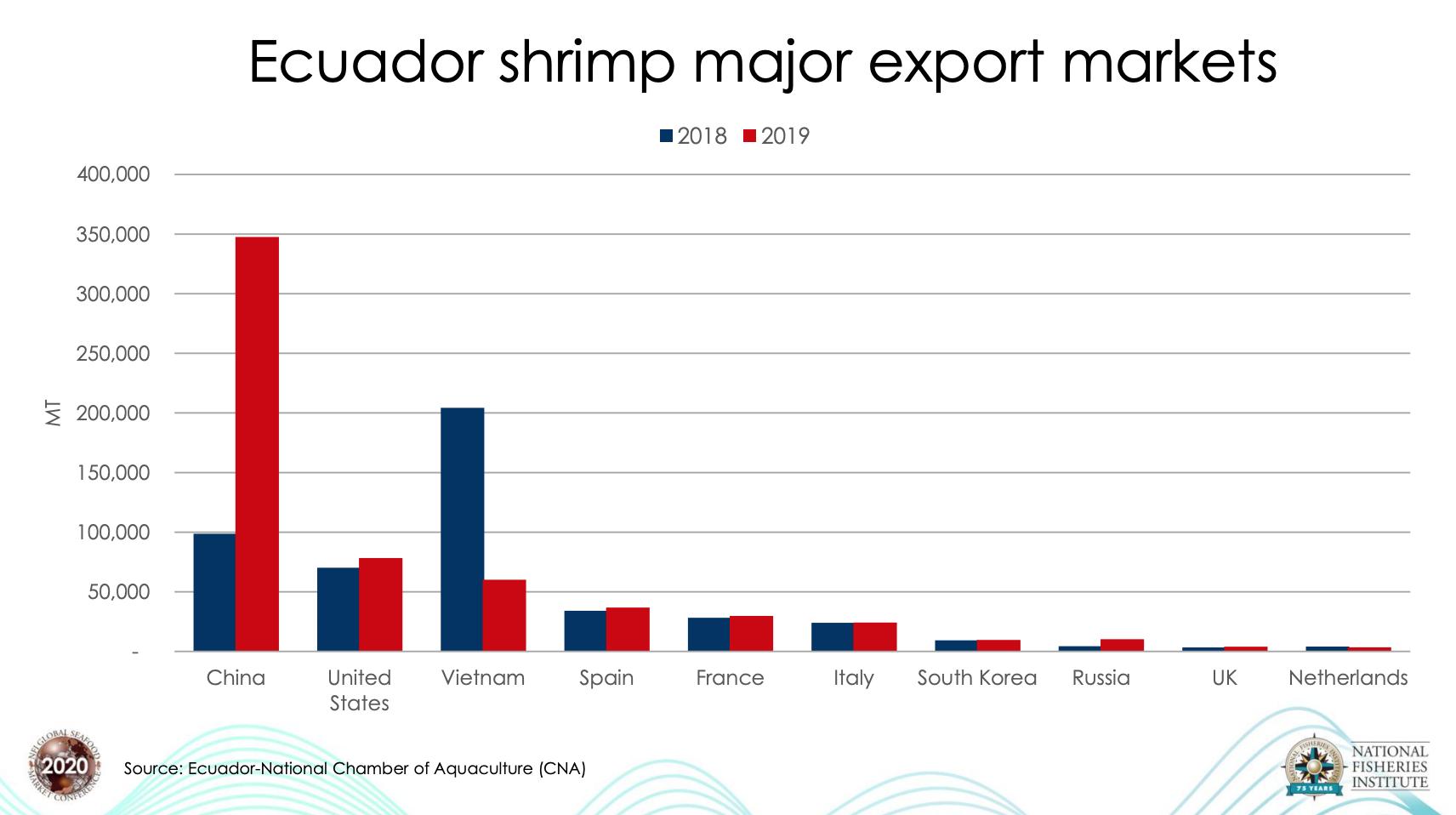 Giá tôm nuôi tăng đáng kể, các nhà nhập khẩu EU để mắt đến coronavirus - Ảnh 2.