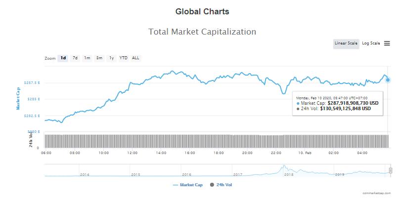 Tổng giá trị thị trường và khối lượng giao dịch tiền kĩ thuật số hôm nay (10/2) (nguồn: CoinMarketCap)