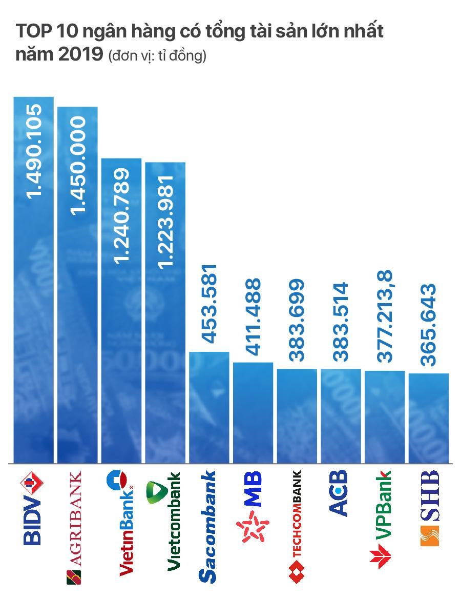 TOP 10 ngân hàng có tổng tài sản lớn nhất năm 2019 - Ảnh 1.