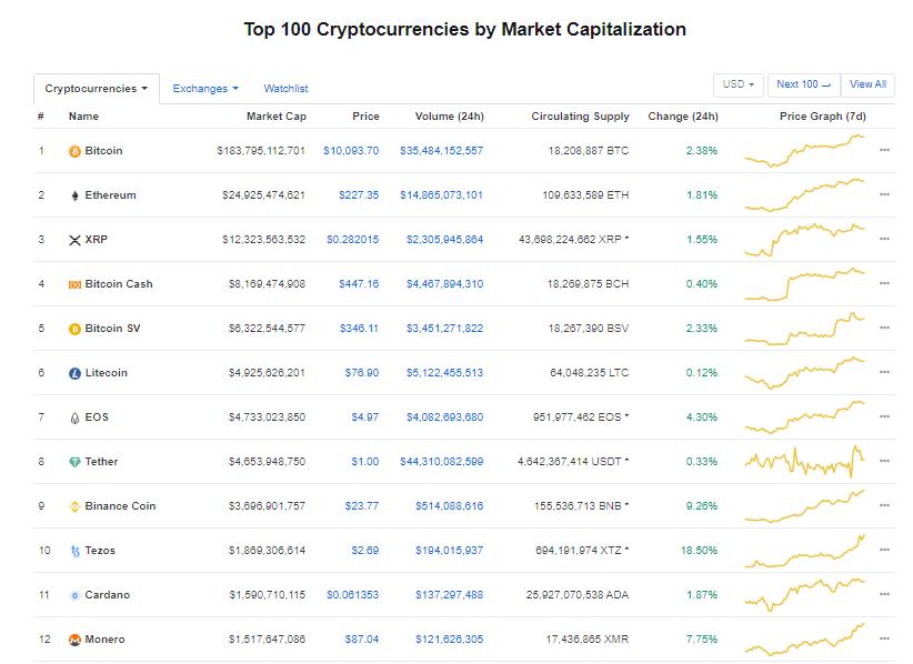 Nhóm 10 đồng tiền kĩ thuật số hàng đầu theo giá trị thị trường hôm nay (10/2) (nguồn: CoinMarketCap)