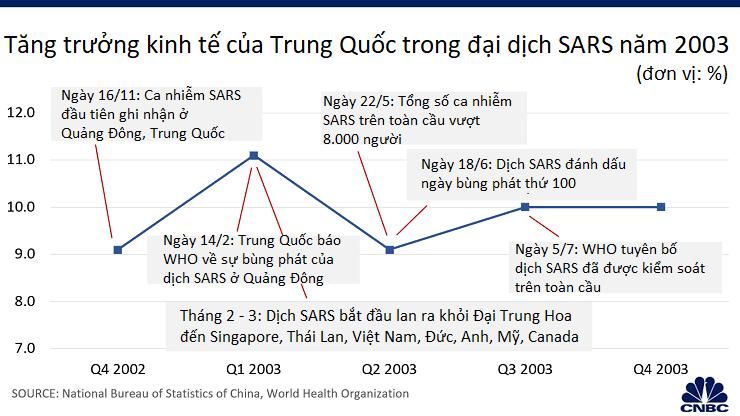 SARS gây ảnh hưởng nghiêm trọng cho nền kinh tế Trung Quốc vào năm 2003, dịch virus corona thì sao? - Ảnh 2.