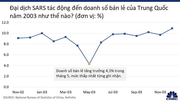 SARS gây ảnh hưởng nghiêm trọng cho nền kinh tế Trung Quốc vào năm 2003, dịch virus corona thì sao? - Ảnh 3.