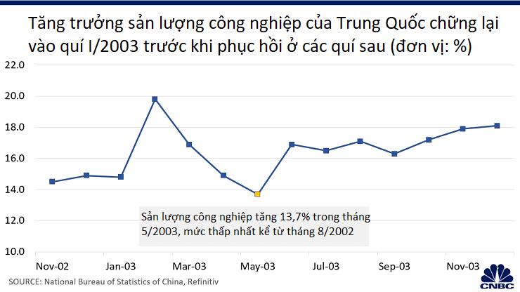 SARS gây ảnh hưởng nghiêm trọng cho nền kinh tế Trung Quốc vào năm 2003, dịch virus corona thì sao? - Ảnh 4.