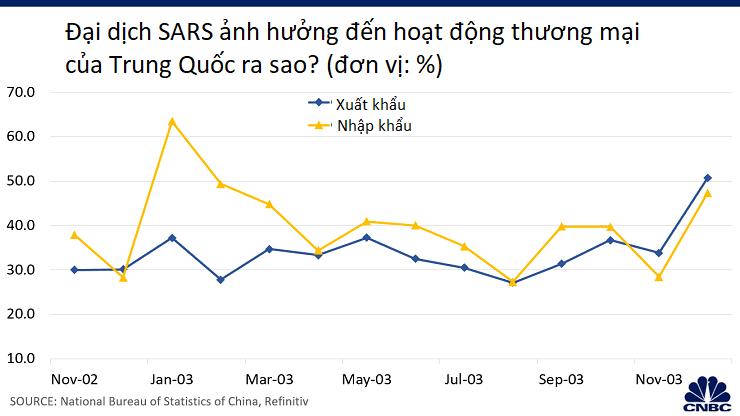 SARS gây ảnh hưởng nghiêm trọng cho nền kinh tế Trung Quốc vào năm 2003, dịch virus corona thì sao? - Ảnh 5.