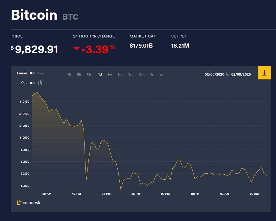 Chỉ số giá bitcoin hôm nay (11/2) (nguồn: CoinDesk)