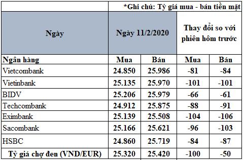 Tỷ giá đồng Euro hôm nay 11/2: Giá Euro trong nước đồng loạt sụt giảm - Ảnh 2.