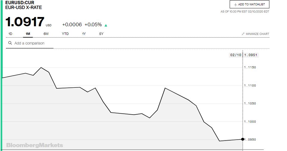 Tỷ giá đồng Euro hôm nay 11/2: Giá Euro trong nước đồng loạt sụt giảm - Ảnh 3.