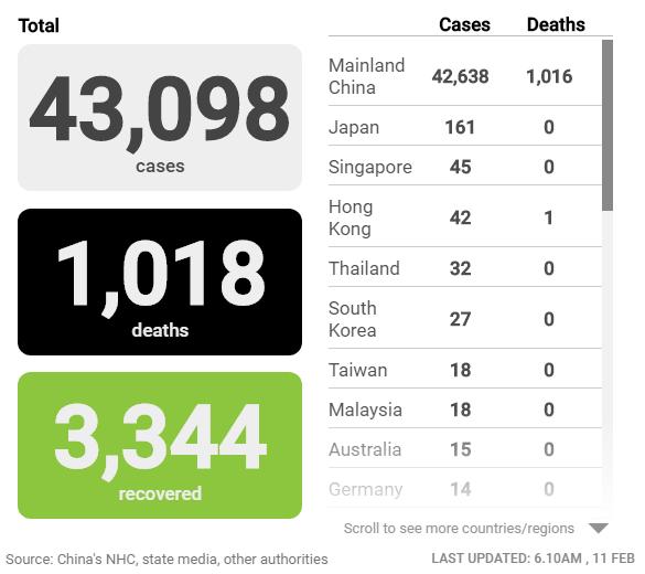Cập nhật tình hình dịch virus corona ngày 11/2: Số người chết vượt 1.000, số ca nhiễm tại Trung Quốc giảm đáng kể - Ảnh 2.