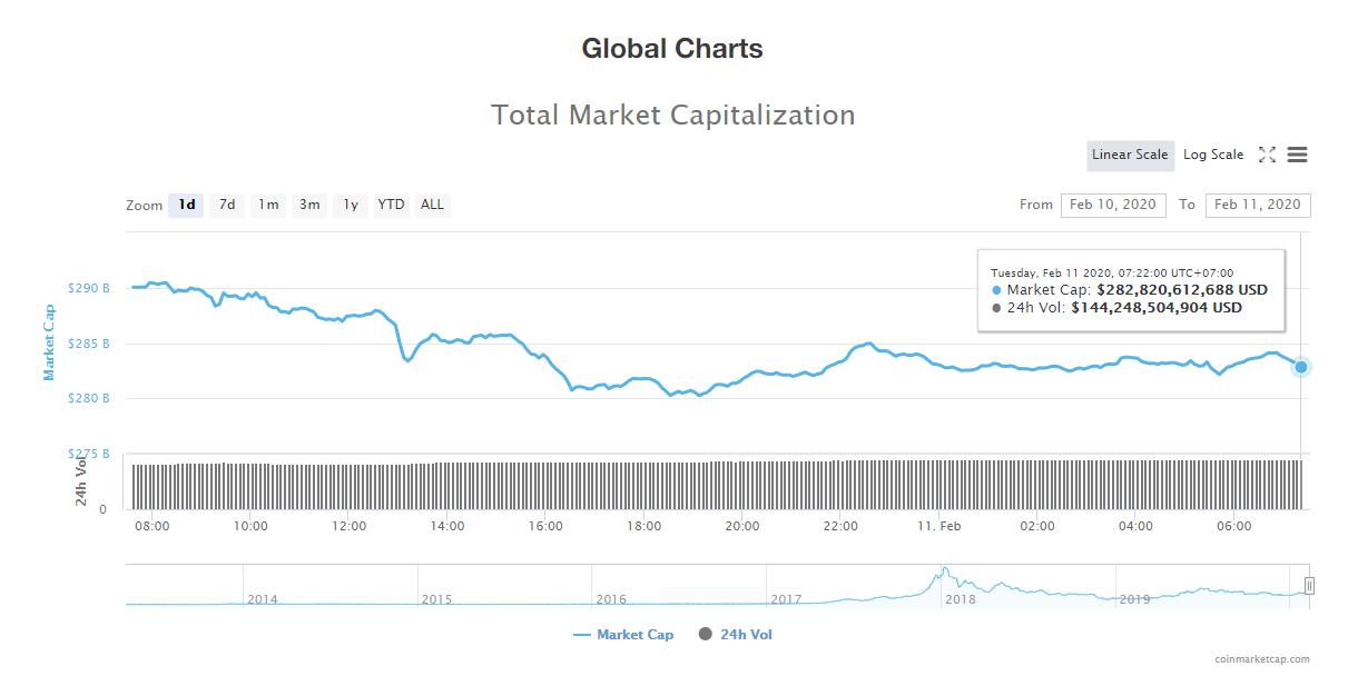 Tổng giá trị thị trường và khối lượng giao dịch tiền kĩ thuật số hôm nay (11/2) (nguồn: CoinMarketCap)