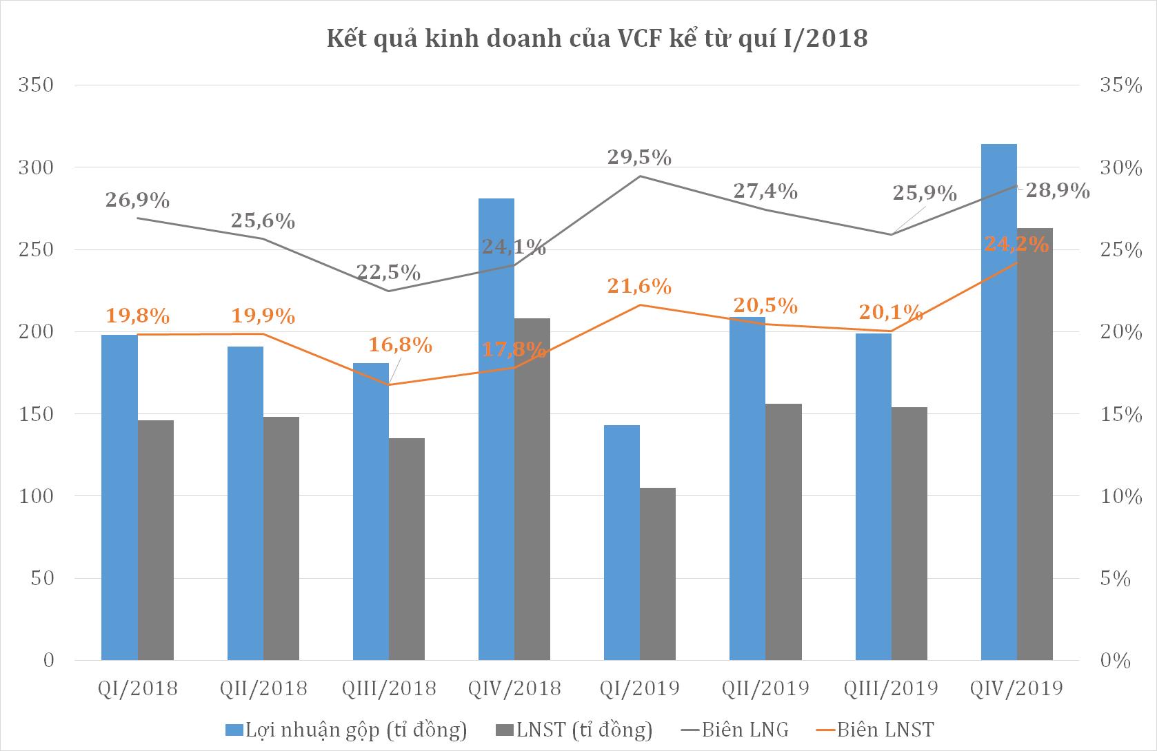 Vinacafé Biên Hòa lãi 678 tỉ đồng năm 2019, tiếp tục lọt top EPS và cổ tức khủng - Ảnh 2.