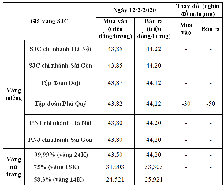 Giá vàng hôm nay 12/2: SJC giữ ổn định sau nhiều phiên tăng liên tiếp - Ảnh 1.