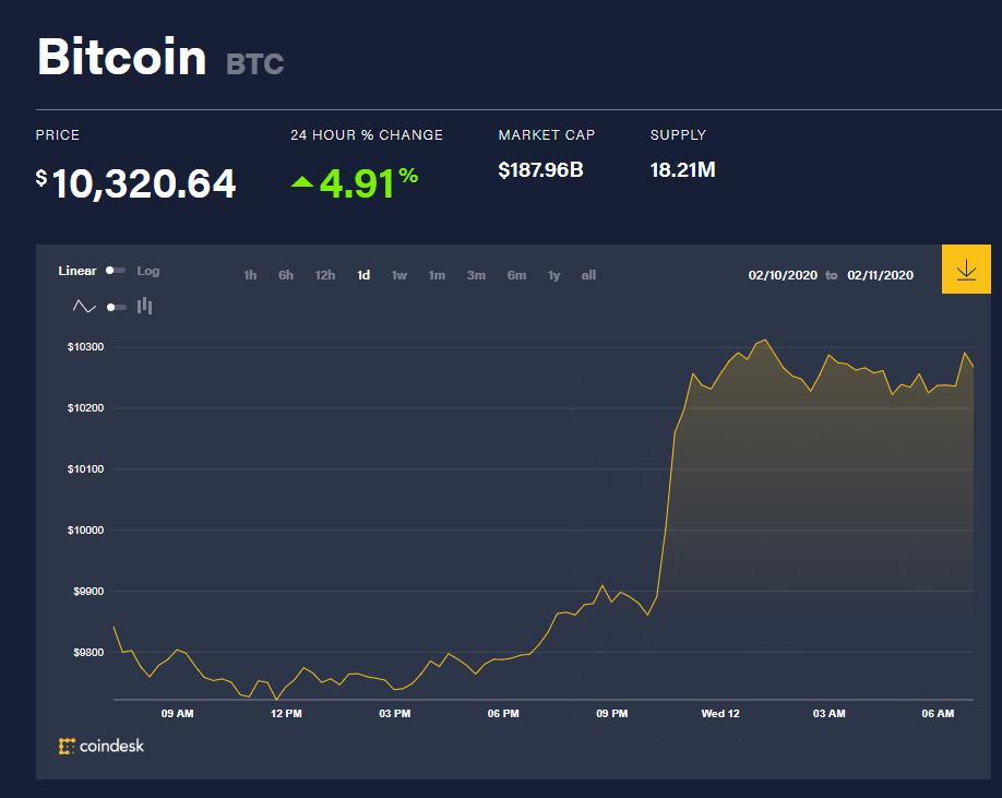 Chỉ số giá bitcoin hôm nay (12/2) (nguồn: CoinDesk)