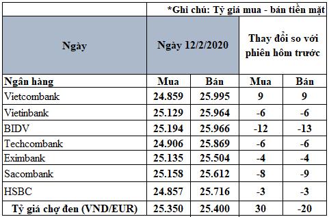 Tỷ giá đồng Euro hôm nay 12/2: Xu hướng giảm vẫn chiếm ưu thế - Ảnh 2.