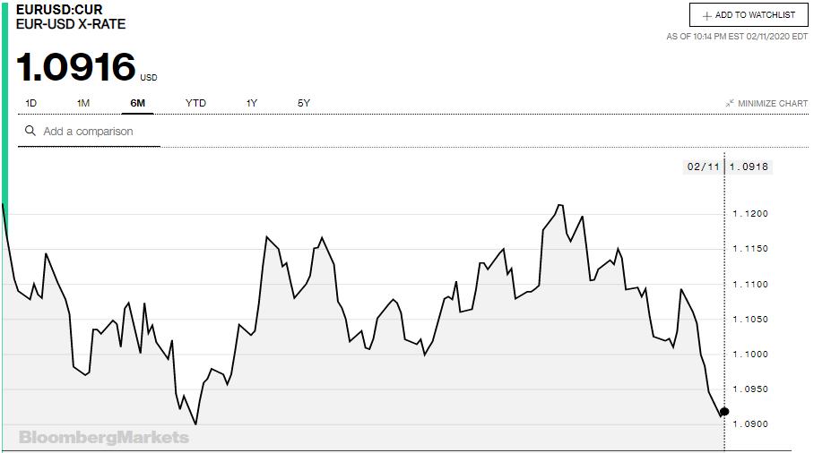 Tỷ giá đồng Euro hôm nay 12/2: Xu hướng giảm vẫn chiếm ưu thế - Ảnh 3.