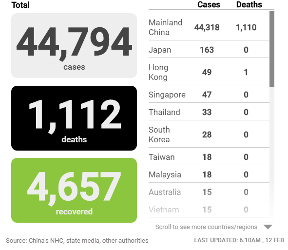 Cập nhật tình hình dịch virus corona ngày 12/2: Số người chết tăng lên 1.112, số ca nhiễm mới tại Trung Quốc giảm  - Ảnh 2.