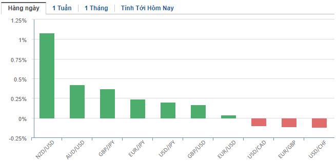 Thị trường ngoại hối hôm nay 12/2: Bình luận của Chủ tịch Fed giúp đồng USD duy trì vị thế 'vịnh tránh bão' - Ảnh 2.