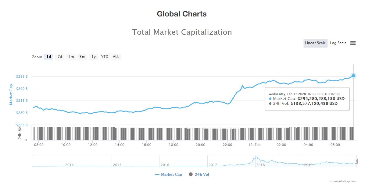 Tổng giá trị thị trường và khối lượng giao dịch tiền kĩ thuật số hôm nay (12/2) (nguồn: CoinMarketCap)