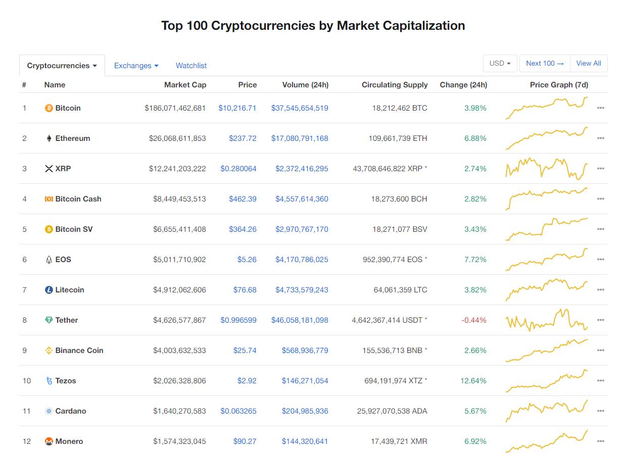 Nhóm 10 đồng tiền kĩ thuật số hàng đầu theo giá trị thị trường hôm nay (12/2) (nguồn: CoinMarketCap)