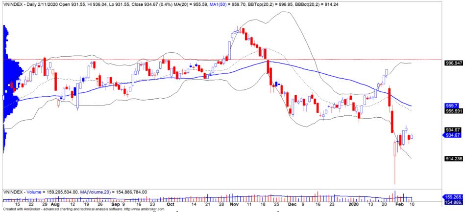 Nhận định thị trường chứng khoán ngày 12/2: Tiến vào vùng kháng cự 937 - 943 điểm - Ảnh 1.