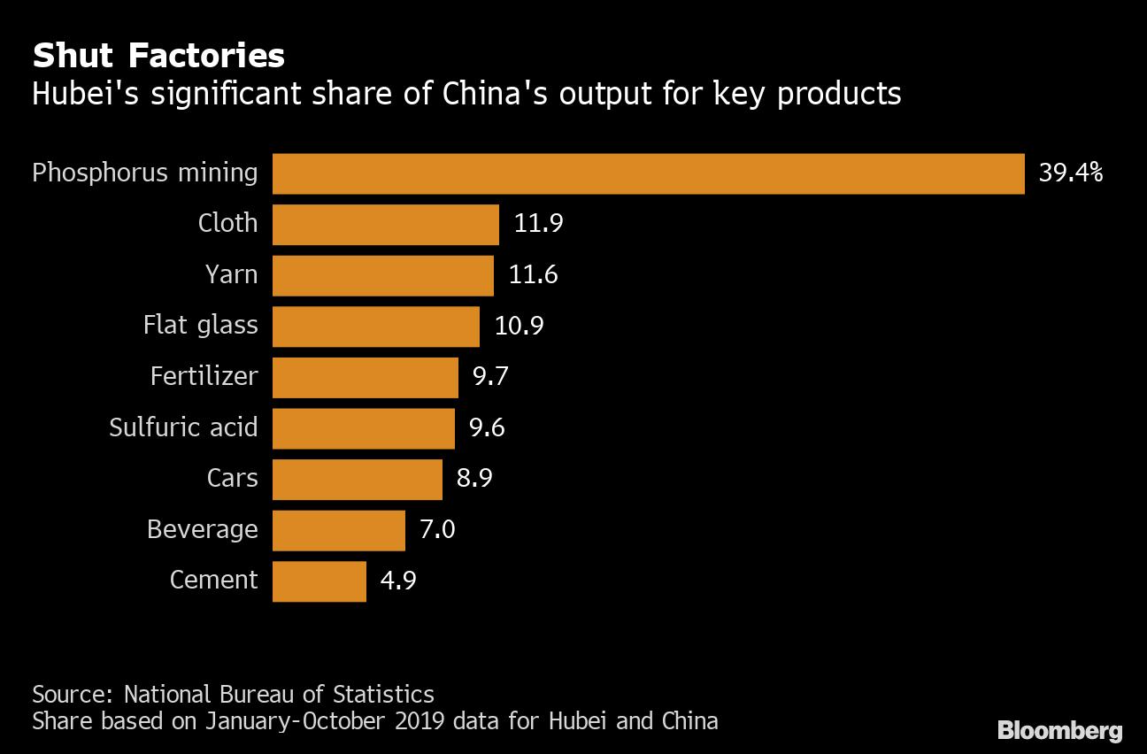 Bloomberg: Dịch virus corona (covid-19) khiến chủ nhà máy lẫn công nhân Trung Quốc đứng ngồi không yên - Ảnh 1.