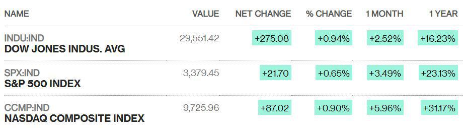 Dow Jones tăng 275 điểm, chứng khoán Mỹ đồng loạt lập đỉnh mới - Ảnh 1.