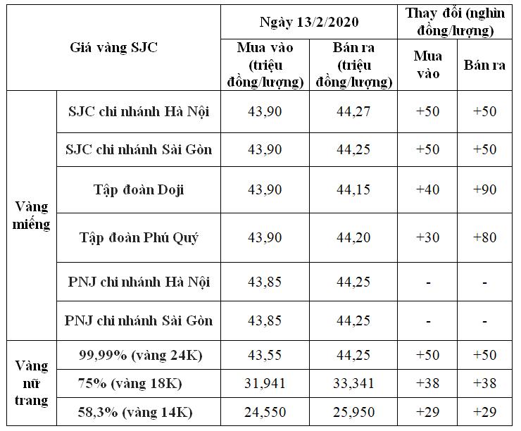 Giá vàng hôm nay 13/2: SJC tăng trở lại trong khoảng 30.000 – 90.000 đồng/lượng - Ảnh 1.