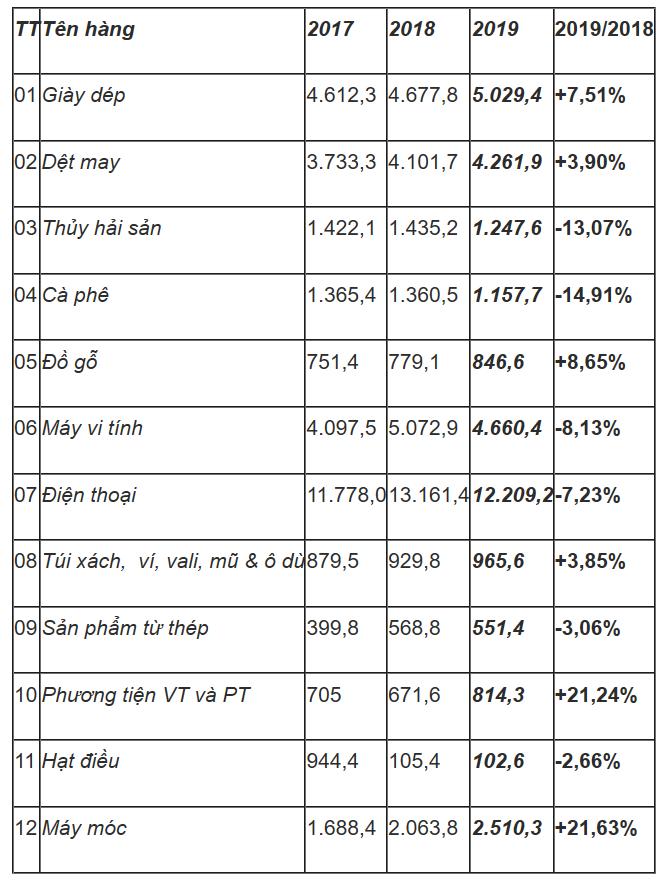Xuất khẩu của Việt Nam vào EU đã tăng 14,8 lần - Ảnh 2.