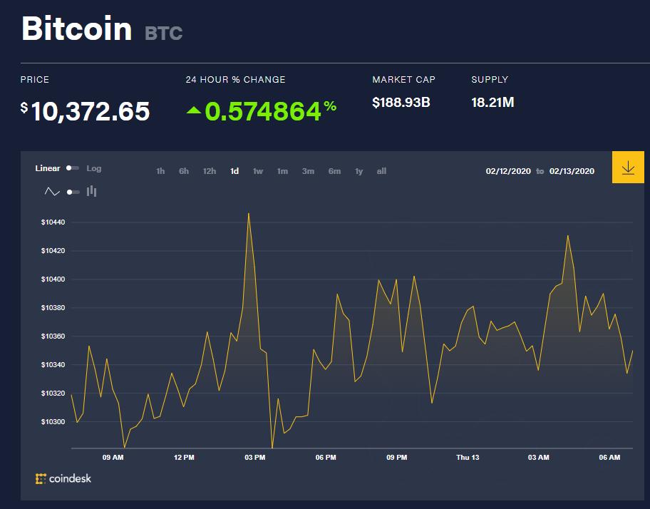 Chỉ số giá bitcoin hôm nay (13/2) (nguồn: CoinDesk)
