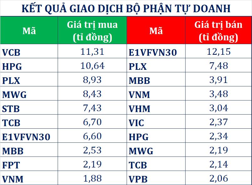 Đà bán ròng suy giảm, khối ngoại tập trung gom cổ phiếu dệt may sau EVFTA - Ảnh 3.
