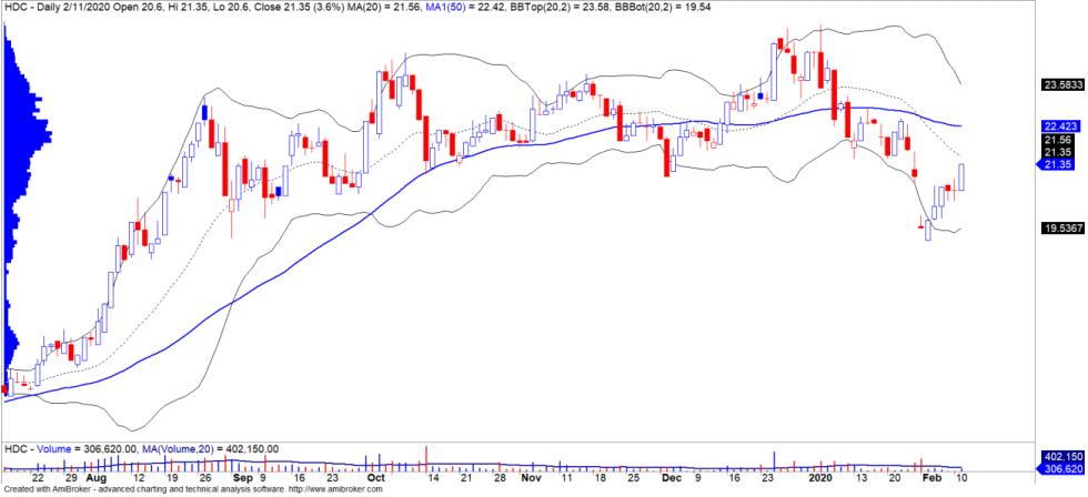 Cổ phiếu tâm điểm ngày 13/2: POW, HDC, FPT - Ảnh 3.
