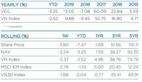 Nhóm ngân hàng gồng đỡ, NAV quĩ lớn nhất TTCK Việt Nam vẫn giảm hơn 2.000 tỉ đồng tuần bán tháo - Ảnh 1.