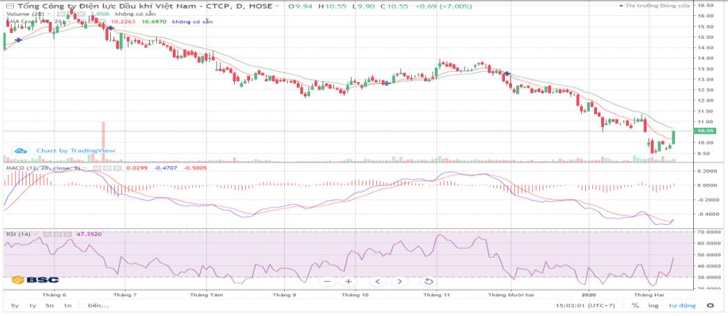 Cổ phiếu tâm điểm ngày 13/2: POW, HDC, FPT - Ảnh 2.