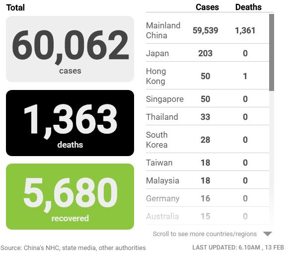 Cập nhật tình hình dịch virus corona (covid-19) 13/2: 1.363 người chết, hơn 15.000 ca nhiễm mới tại Trung Quốc - Ảnh 2.