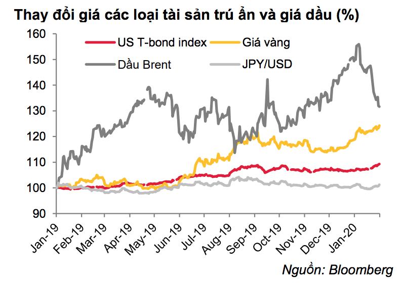 Biến cố bất ngờ từ dịch corona khiến thị trường tài chính 2020 trở nên khó lường và kém tích cực hơn - Ảnh 2.