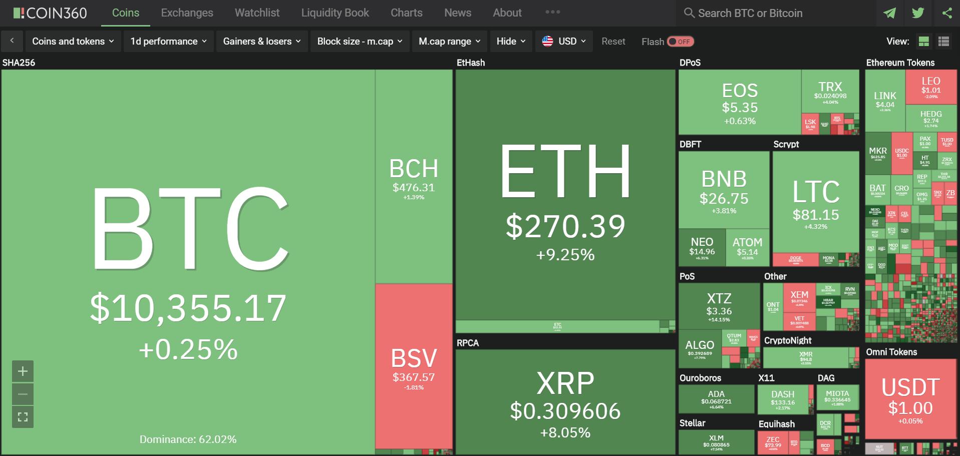 Toàn cảnh thị trường tiền kĩ thuật số hôm nay (13/2) (Nguồn: Coin360.com)