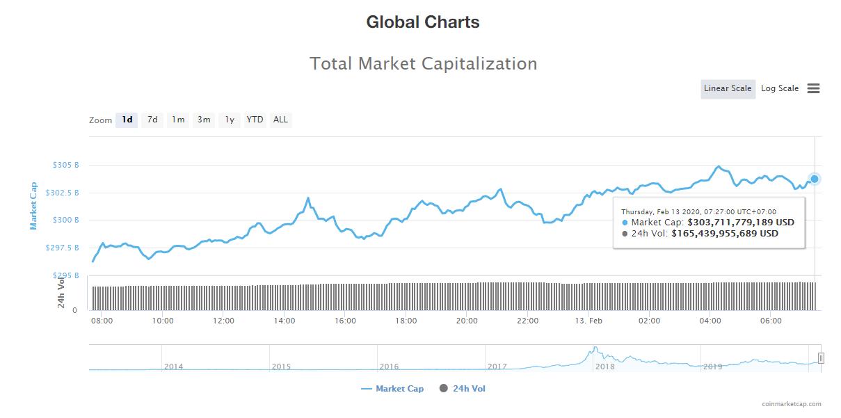Tổng giá trị thị trường và khối lượng giao dịch tiền kĩ thuật số hôm nay (13/2) (nguồn: CoinMarketCap)