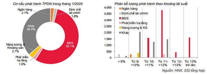 Doanh nghiệp bất động sản dẫn đầu lượng trái phiếu phát hành trong tháng 1/2020 - Ảnh 2.