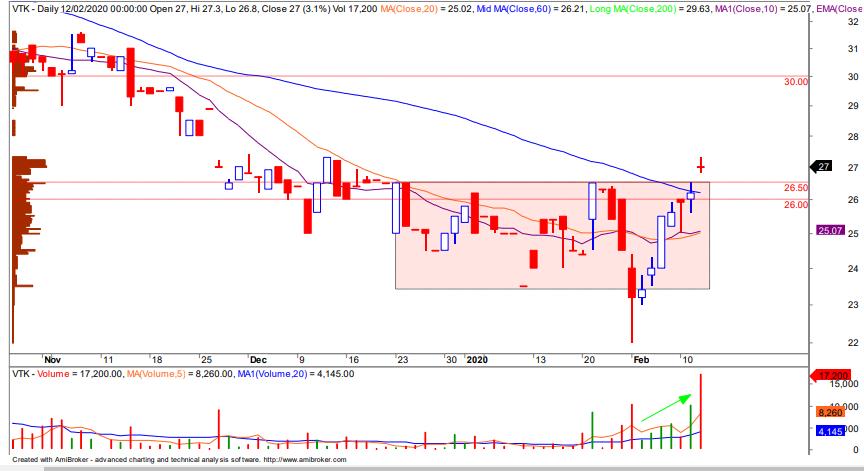 Cổ phiếu tâm điểm ngày 14/2: SJS, TIG, VTK, TCM - Ảnh 4.